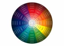 Vzorník barev CMYK